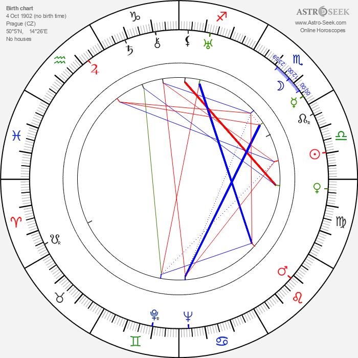 Willy Ströminger - Astrology Natal Birth Chart