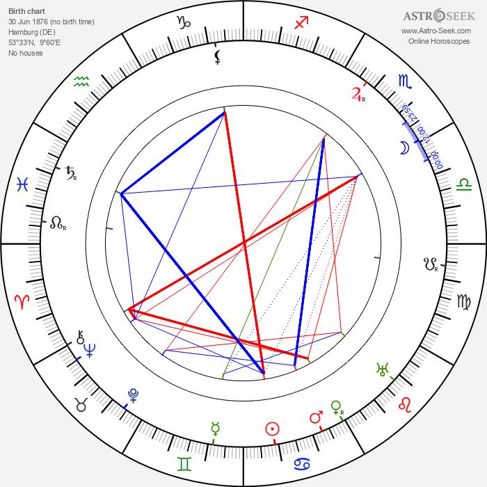 Willy Zeyn - Astrology Natal Birth Chart