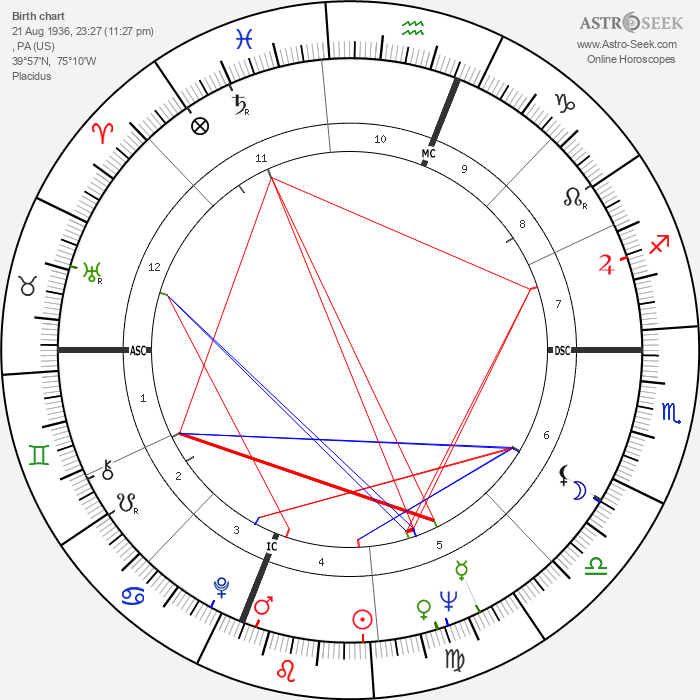 Wilt Chamberlain - Astrology Natal Birth Chart