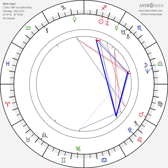 Wilton Gregory - Astrology Natal Birth Chart