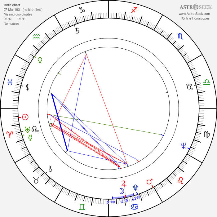 Wim Lindner - Astrology Natal Birth Chart