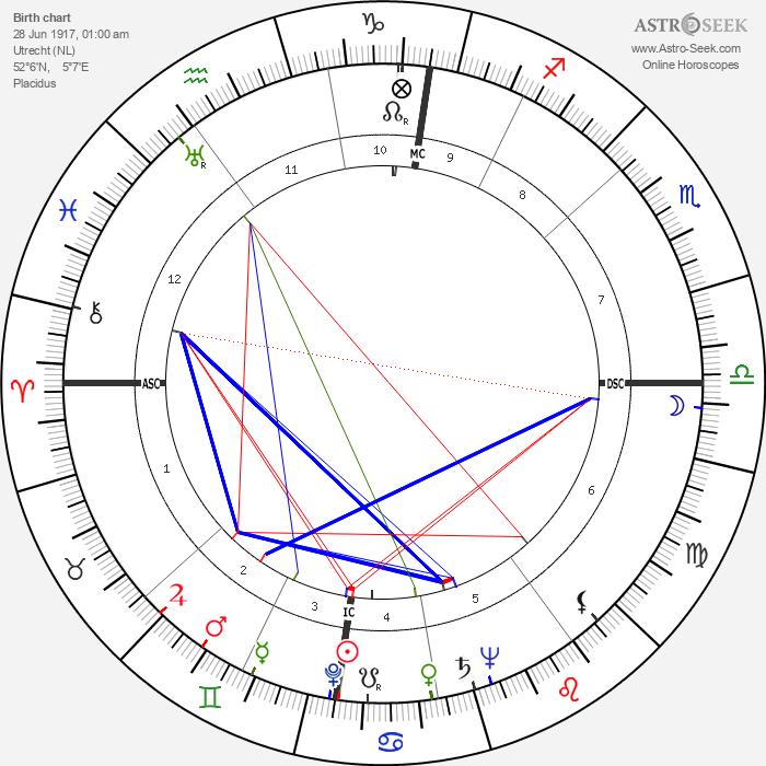 Wim Sonneveld - Astrology Natal Birth Chart