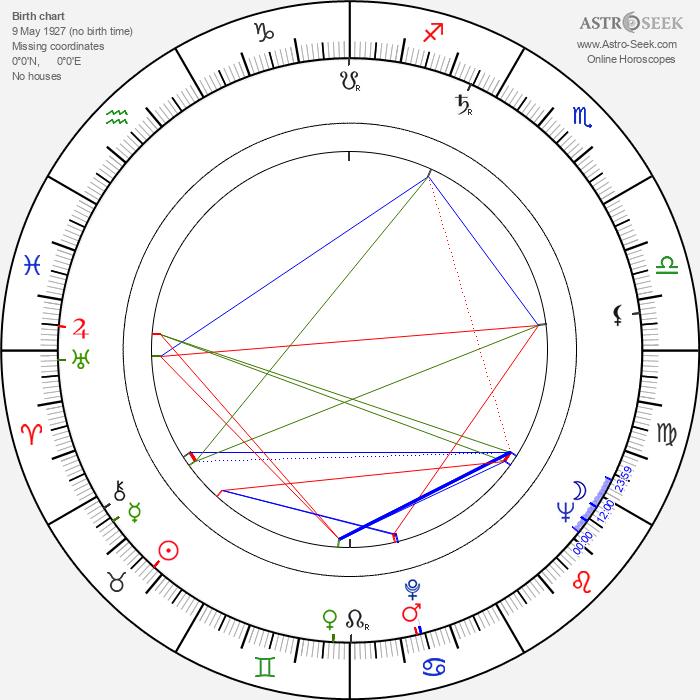 Wim Thoelke - Astrology Natal Birth Chart