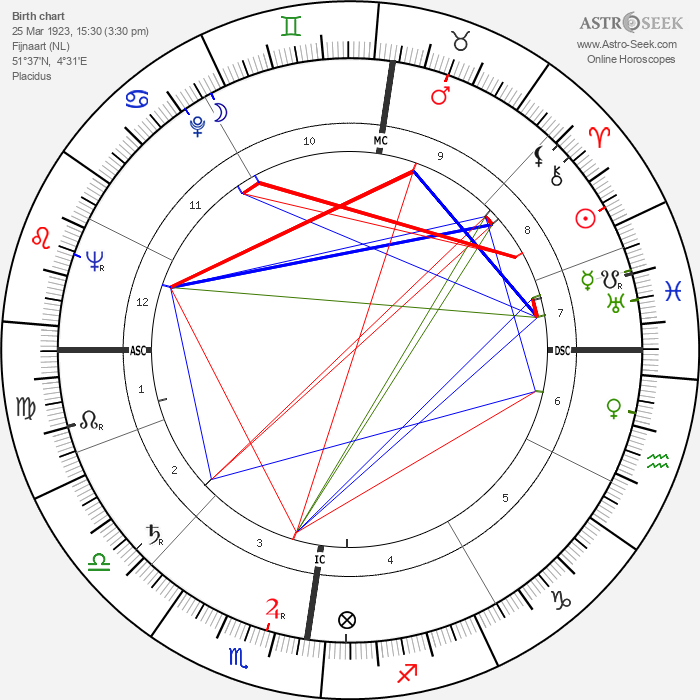 Wim van Est - Astrology Natal Birth Chart