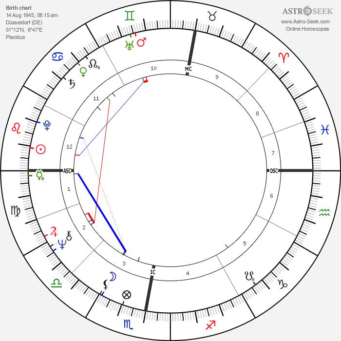 Wim Wenders - Astrology Natal Birth Chart