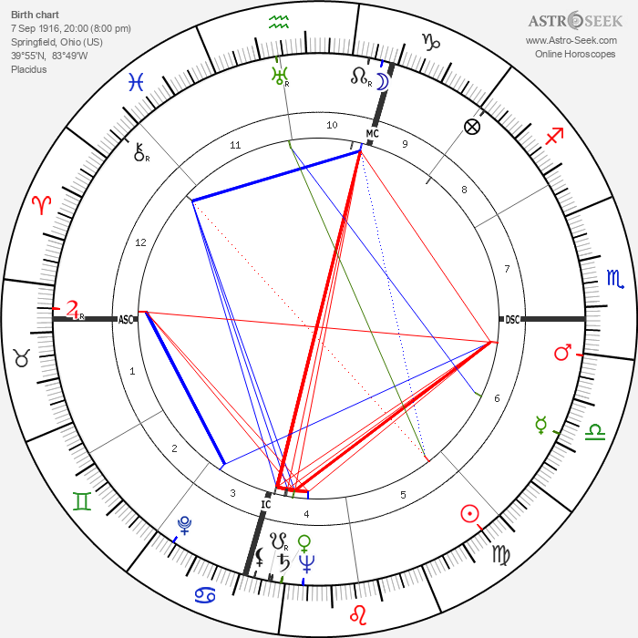 Winant Sidle - Astrology Natal Birth Chart