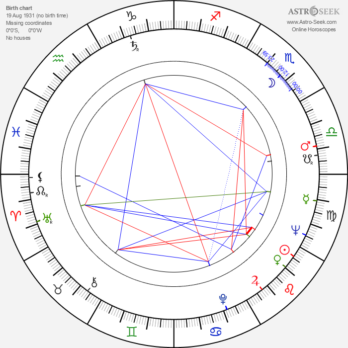Wincenty Grabarczyk - Astrology Natal Birth Chart