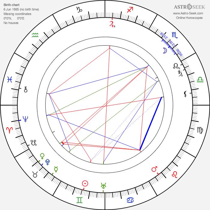 Wincenty Rapacki - Astrology Natal Birth Chart