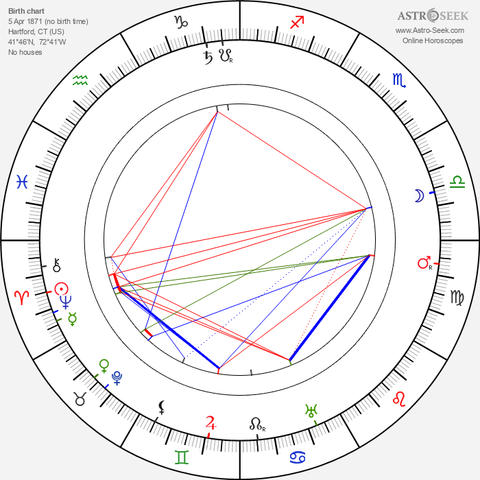 Winchell Smith - Astrology Natal Birth Chart