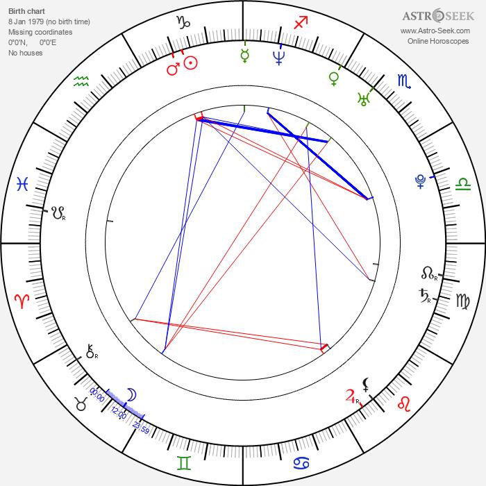 Windell Middlebrooks - Astrology Natal Birth Chart