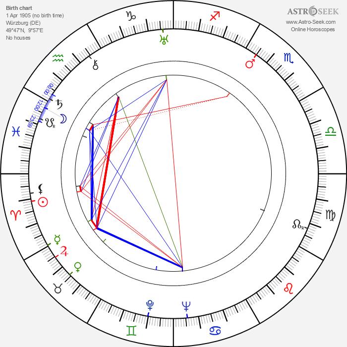 Winfried Zillig - Astrology Natal Birth Chart