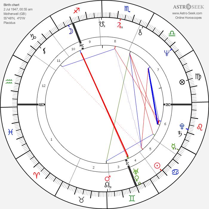 Winifred Ann Taylor - Astrology Natal Birth Chart
