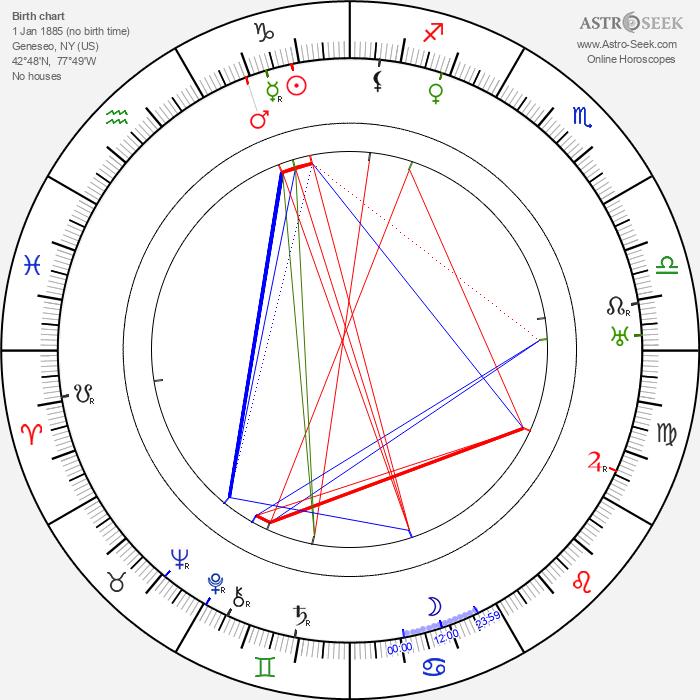 Winifred Greenwood - Astrology Natal Birth Chart