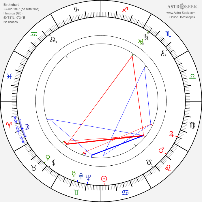 Winifred Wagner - Astrology Natal Birth Chart