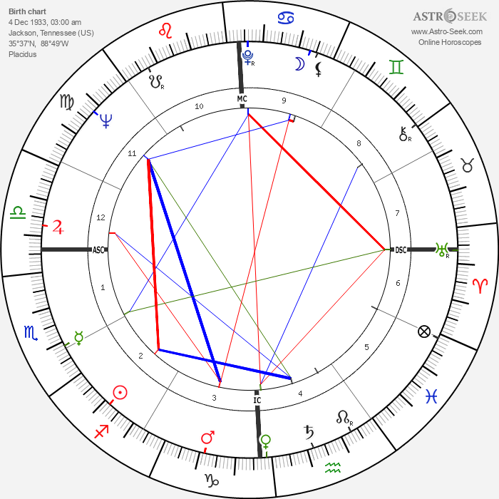 Wink Martindale - Astrology Natal Birth Chart