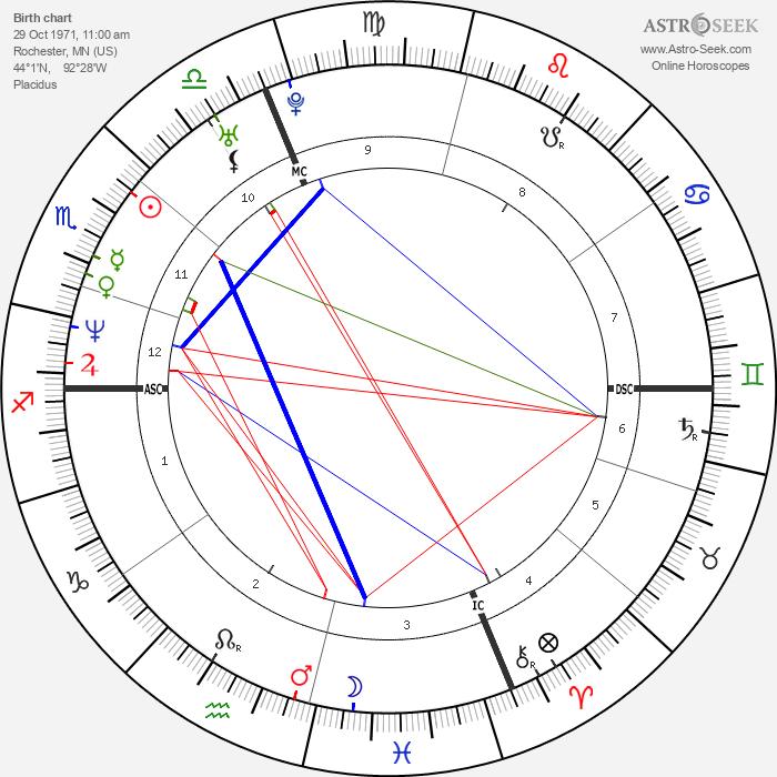 Winona Ryder - Astrology Natal Birth Chart