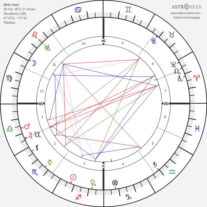 Winston Churchill - Astrology Natal Birth Chart