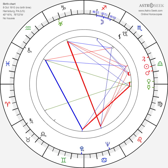 Winston Hibler - Astrology Natal Birth Chart