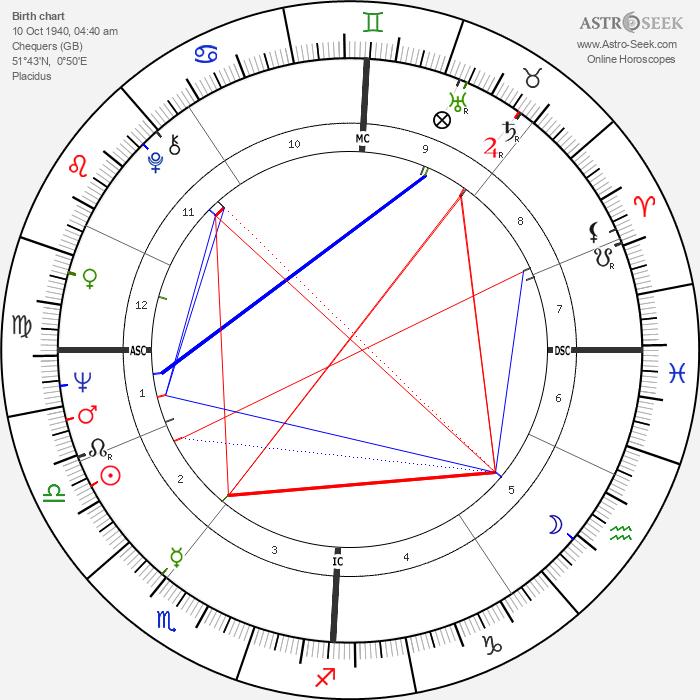 Winston S. Churchill - Astrology Natal Birth Chart