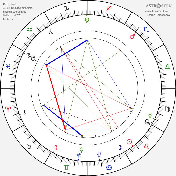 Winton C. Hoch - Astrology Natal Birth Chart