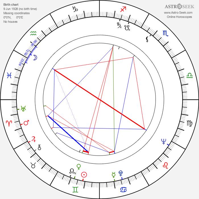 Wirgiliusz Gryn - Astrology Natal Birth Chart