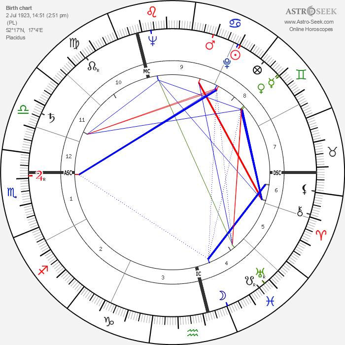 Wislawa Szymborska - Astrology Natal Birth Chart