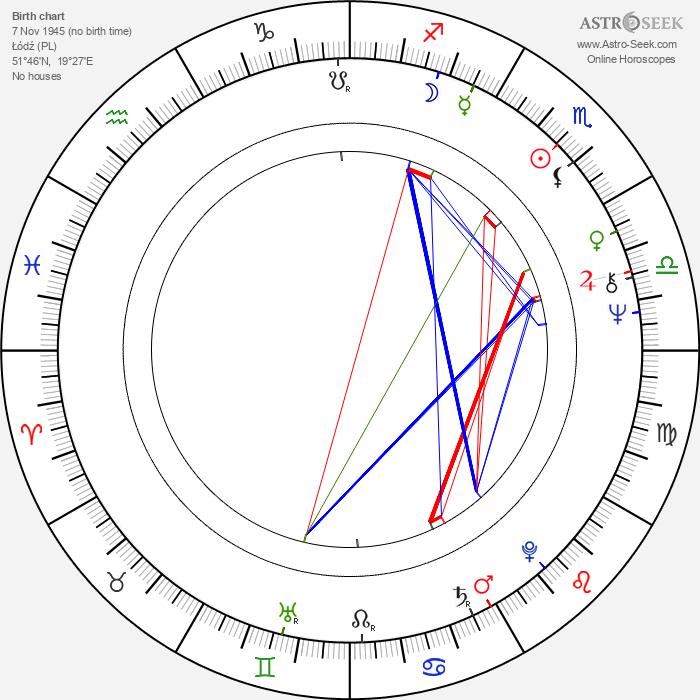 Witold Adamek - Astrology Natal Birth Chart