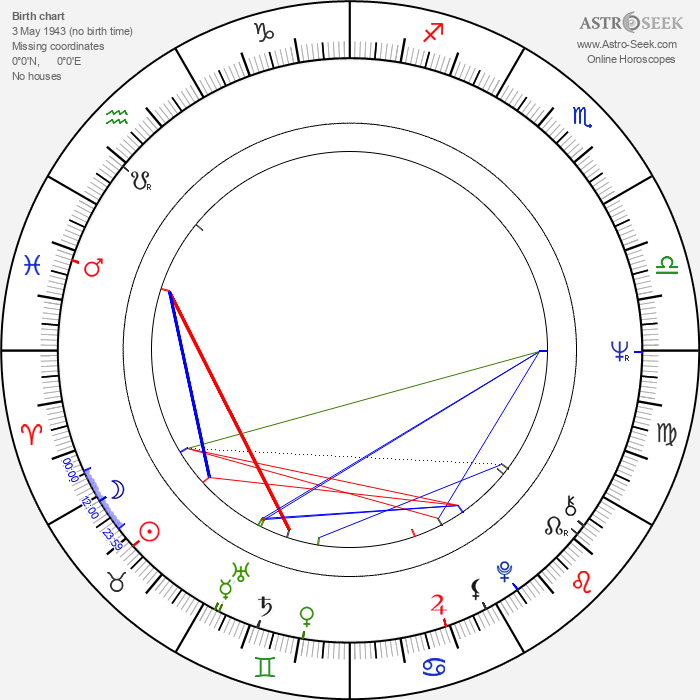 Witold Debicki - Astrology Natal Birth Chart