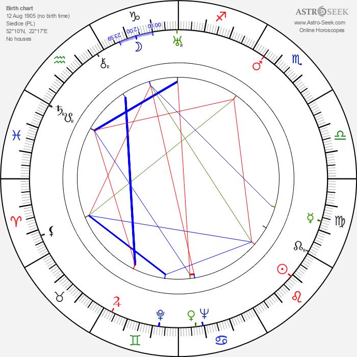 Witold Grodzki - Astrology Natal Birth Chart