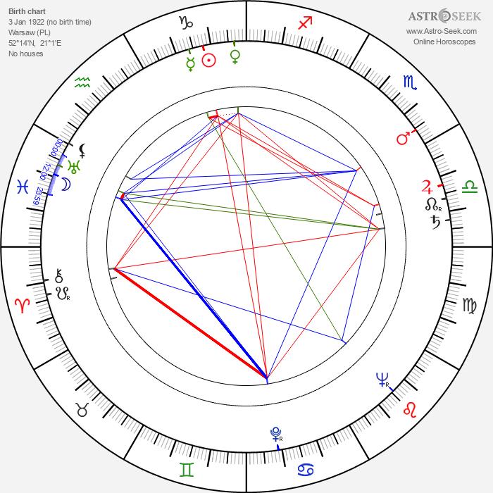 Witold Kaluski - Astrology Natal Birth Chart