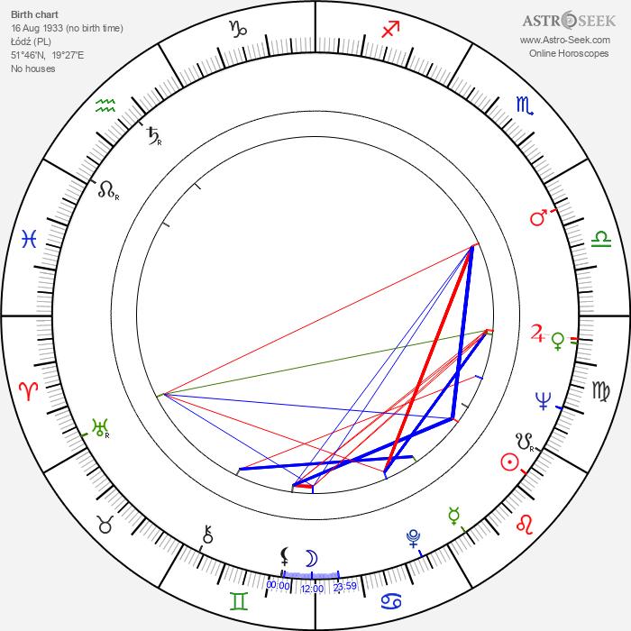 Witold Leszczynski - Astrology Natal Birth Chart