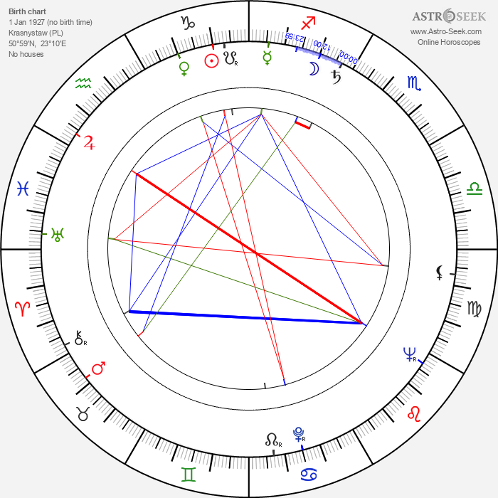 Witold Pyrkosz - Astrology Natal Birth Chart
