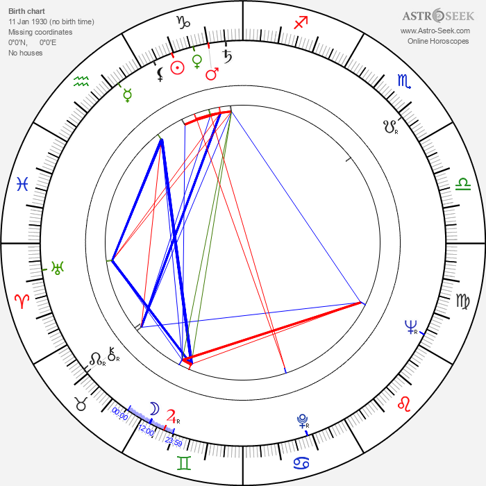 Witold Skaruch - Astrology Natal Birth Chart