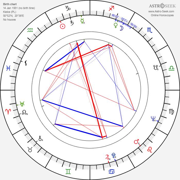 Witold Tokarski - Astrology Natal Birth Chart