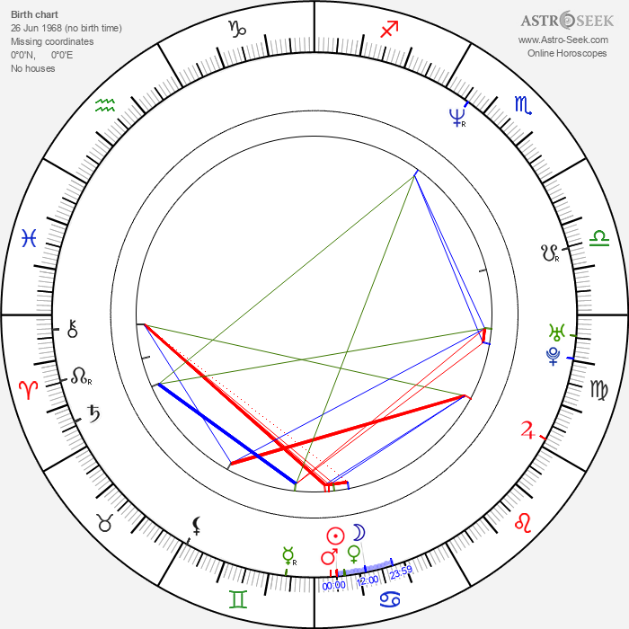 Witold Wieliński - Astrology Natal Birth Chart