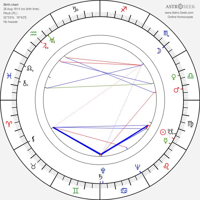 Witold Zacharewicz - Astrology Natal Birth Chart