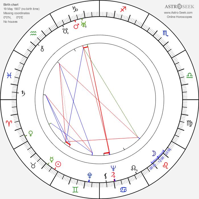 Wladyslaw Badowski - Astrology Natal Birth Chart
