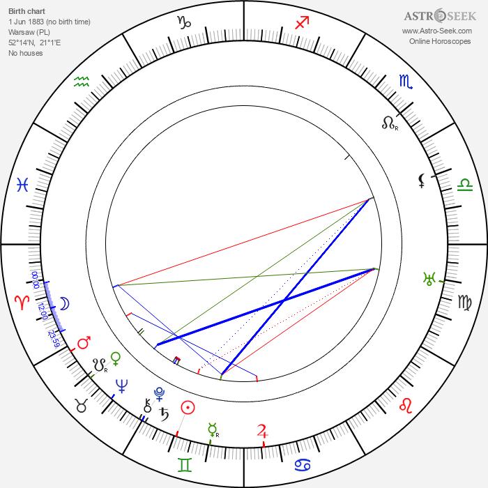 Wladyslaw Grabowski - Astrology Natal Birth Chart