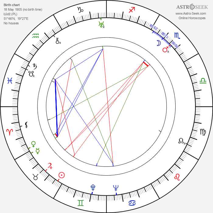Wladyslaw Hancza - Astrology Natal Birth Chart