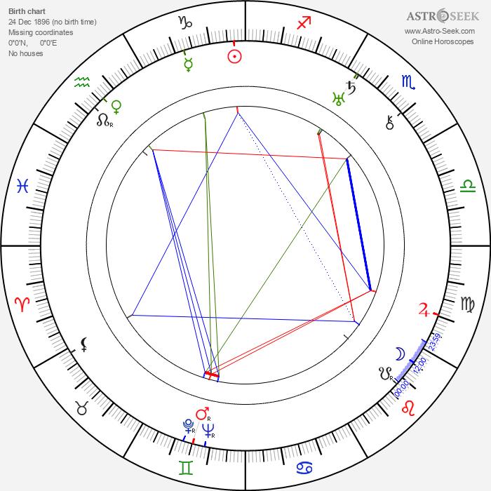 Wladyslaw Jarema - Astrology Natal Birth Chart
