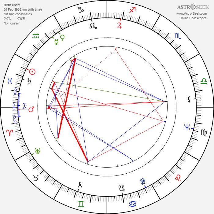 Wladyslaw Kowalski - Astrology Natal Birth Chart