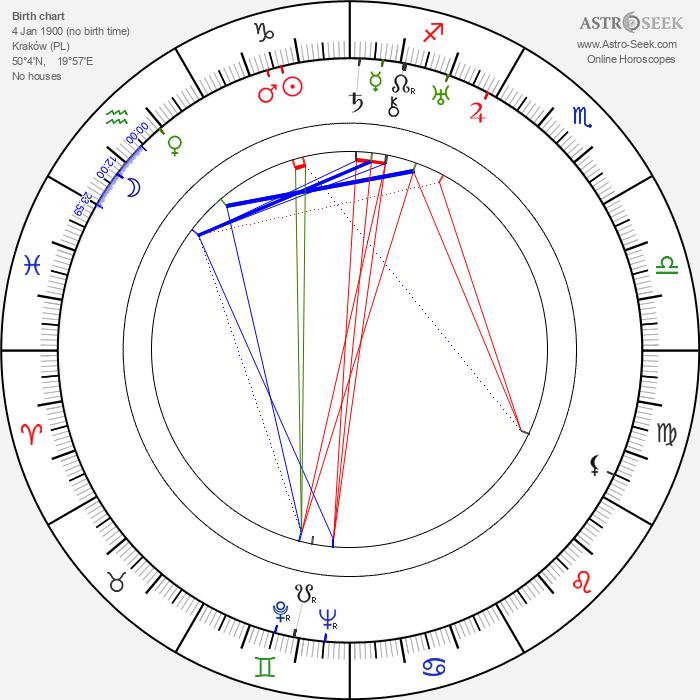 Wladyslaw Krasnowiecki - Astrology Natal Birth Chart