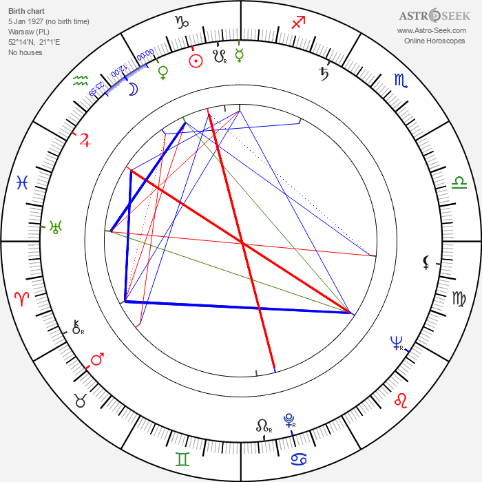 Wladyslaw Slesicki - Astrology Natal Birth Chart