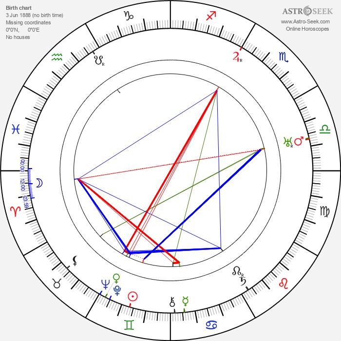 Wladyslaw Stoma - Astrology Natal Birth Chart