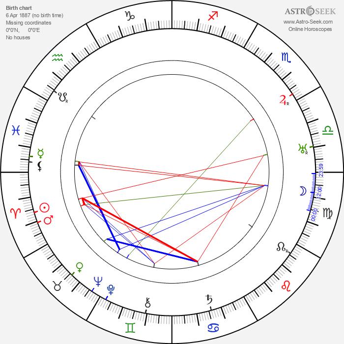 Wladyslaw Walter - Astrology Natal Birth Chart