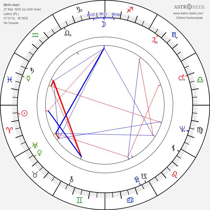 Wlodzimierz Bednarski - Astrology Natal Birth Chart