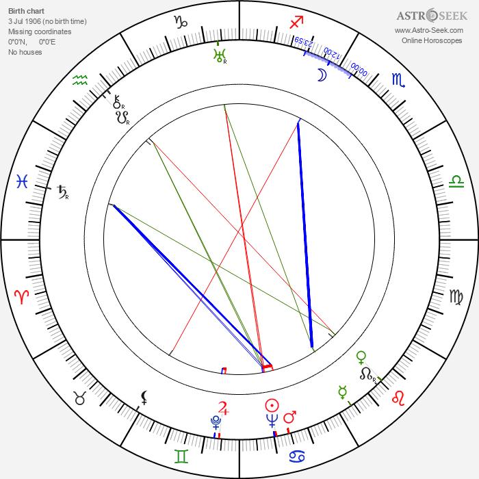 Wlodzimierz Borunski - Astrology Natal Birth Chart