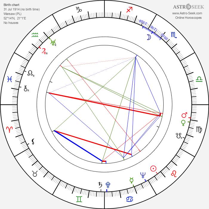Wlodzimierz Kwaskowski - Astrology Natal Birth Chart