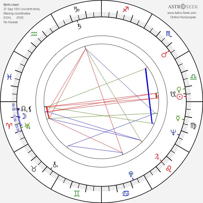 Wlodzimierz Musial - Astrology Natal Birth Chart