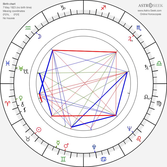 Wlodzimierz Skoczylas - Astrology Natal Birth Chart
